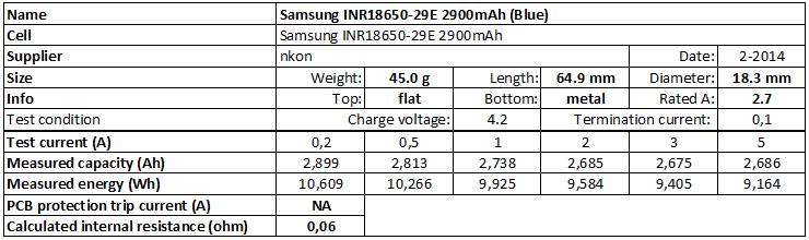 Samsung%20INR18650-29E%202900mAh%20(Blue)-info