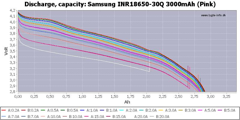 Samsung%20INR18650-30Q%203000mAh%20(Pink)-Capacity