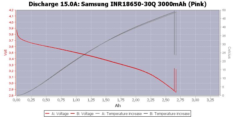 Samsung%20INR18650-30Q%203000mAh%20(Pink)-Temp-15.0