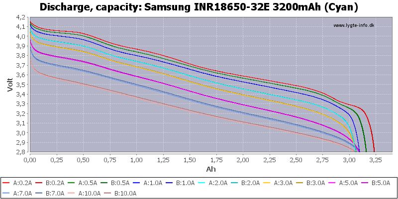 Samsung%20INR18650-32E%203200mAh%20(Cyan)-Capacity