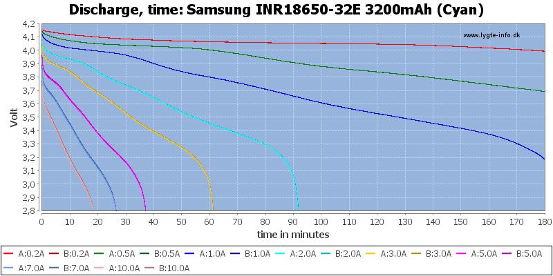 Samsung%20INR18650-32E%203200mAh%20(Cyan)-CapacityTime