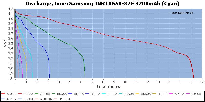 Samsung%20INR18650-32E%203200mAh%20(Cyan)-CapacityTimeHours