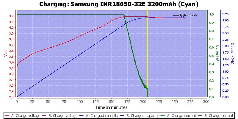 Samsung%20INR18650-32E%203200mAh%20(Cyan)-Charge