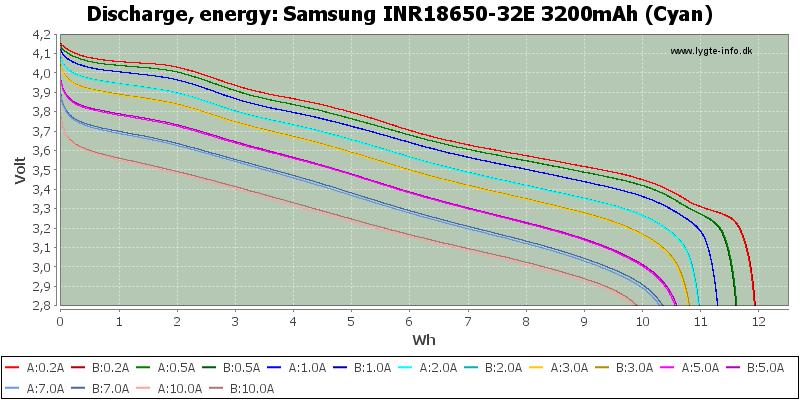 Samsung%20INR18650-32E%203200mAh%20(Cyan)-Energy