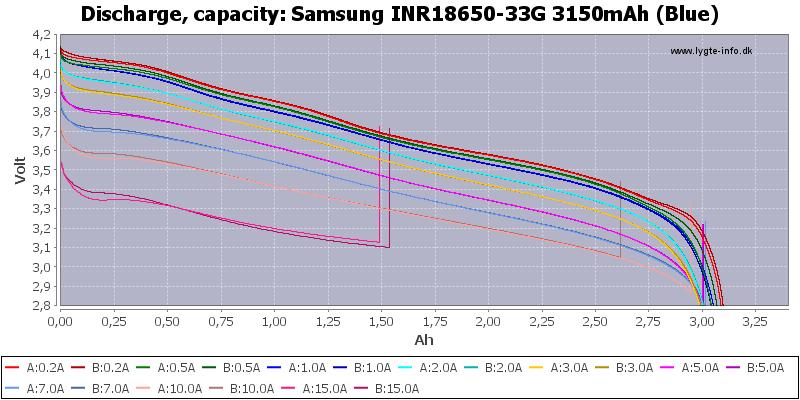 Samsung%20INR18650-33G%203150mAh%20(Blue)-Capacity