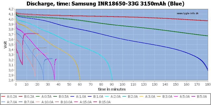 Samsung%20INR18650-33G%203150mAh%20(Blue)-CapacityTime