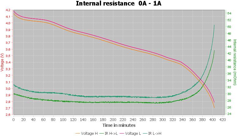 Discharge-Samsung%20INR18650-35E%203500mAh%20%28Pink%29%203-pulse-1.0%2010%2010-IR