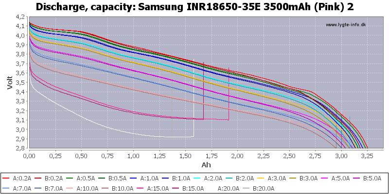 Samsung%20INR18650-35E%203500mAh%20(Pink)%202-Capacity
