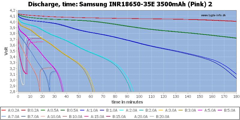 Samsung%20INR18650-35E%203500mAh%20(Pink)%202-CapacityTime
