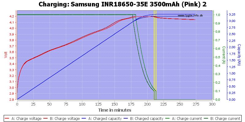 Samsung%20INR18650-35E%203500mAh%20(Pink)%202-Charge