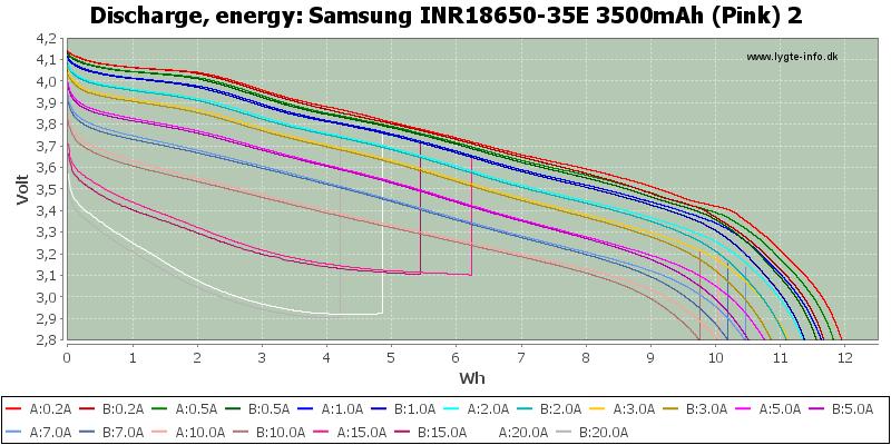 Samsung%20INR18650-35E%203500mAh%20(Pink)%202-Energy