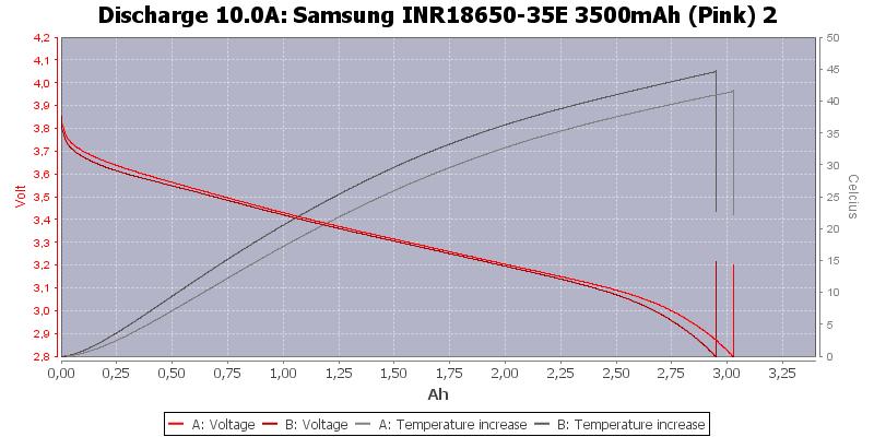 Samsung%20INR18650-35E%203500mAh%20(Pink)%202-Temp-10.0