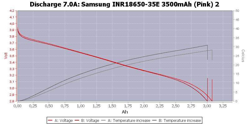 Samsung%20INR18650-35E%203500mAh%20(Pink)%202-Temp-7.0