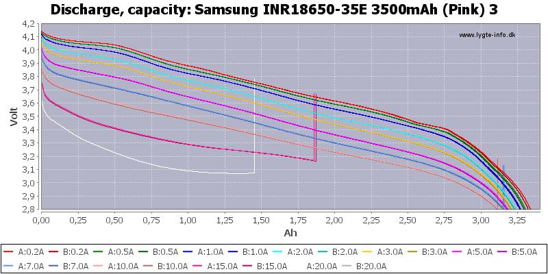 Samsung%20INR18650-35E%203500mAh%20(Pink)%203-Capacity