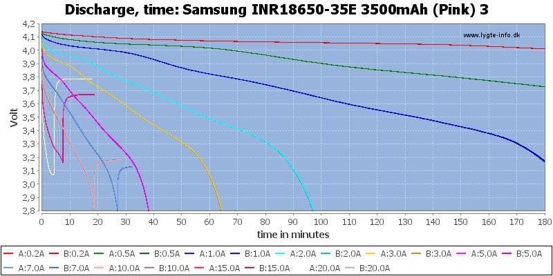 Samsung%20INR18650-35E%203500mAh%20(Pink)%203-CapacityTime