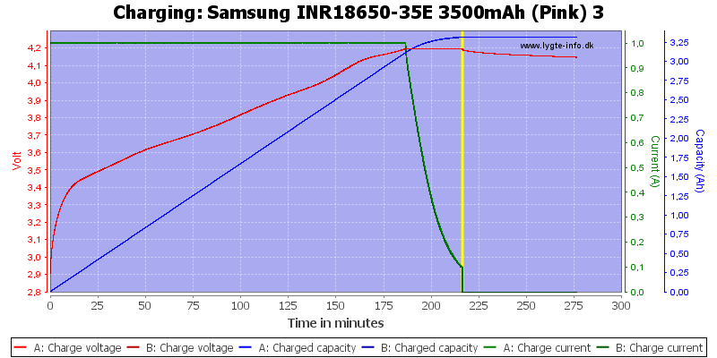 Samsung%20INR18650-35E%203500mAh%20(Pink)%203-Charge