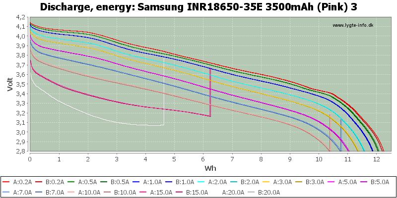 Samsung%20INR18650-35E%203500mAh%20(Pink)%203-Energy