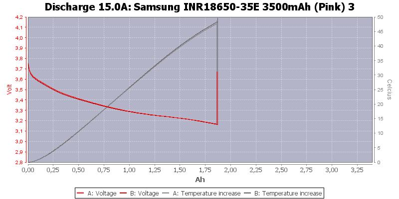 Samsung%20INR18650-35E%203500mAh%20(Pink)%203-Temp-15.0