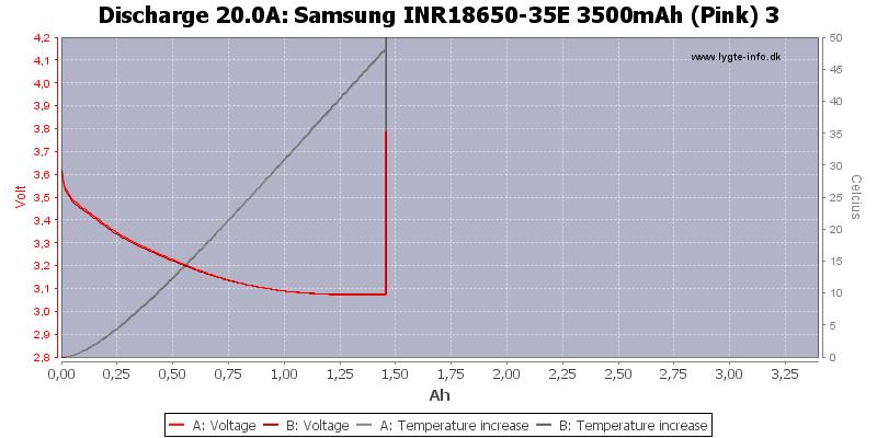 Samsung%20INR18650-35E%203500mAh%20(Pink)%203-Temp-20.0
