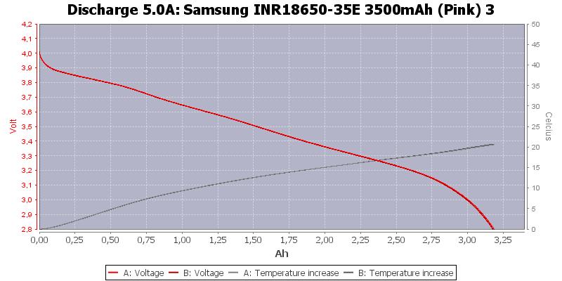 Samsung%20INR18650-35E%203500mAh%20(Pink)%203-Temp-5.0
