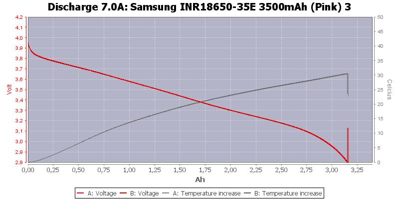 Samsung%20INR18650-35E%203500mAh%20(Pink)%203-Temp-7.0
