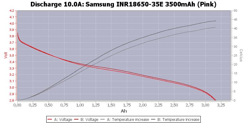 Samsung%20INR18650-35E%203500mAh%20(Pink)-Temp-10.0