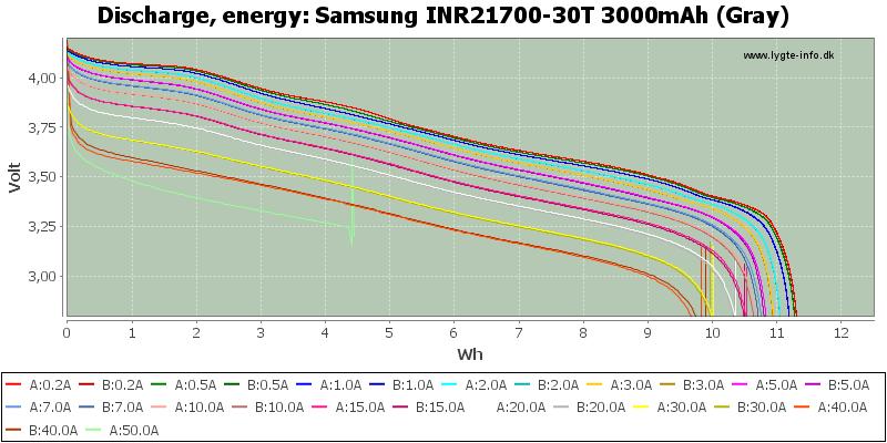 Samsung%20INR21700-30T%203000mAh%20(Gray)-Energy