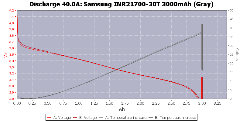 Samsung%20INR21700-30T%203000mAh%20(Gray)-Temp-40.0