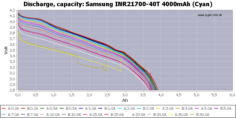 Samsung%20INR21700-40T%204000mAh%20(Cyan)-Capacity