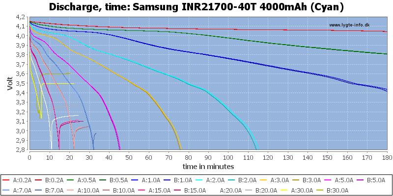 Samsung%20INR21700-40T%204000mAh%20(Cyan)-CapacityTime
