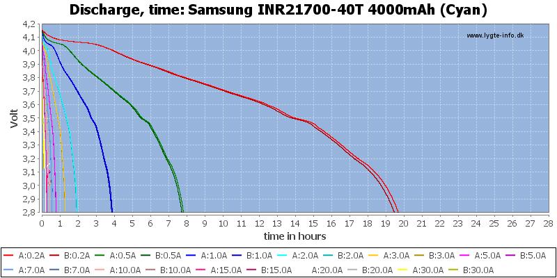 Samsung%20INR21700-40T%204000mAh%20(Cyan)-CapacityTimeHours