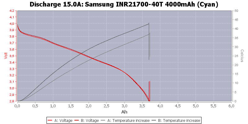 Samsung%20INR21700-40T%204000mAh%20(Cyan)-Temp-15.0