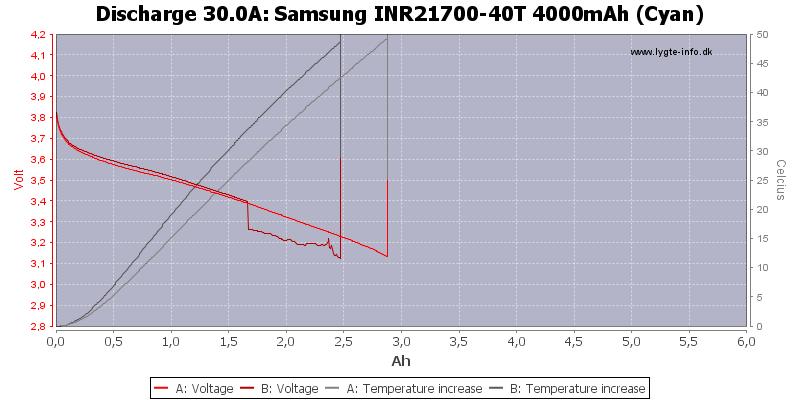 Samsung%20INR21700-40T%204000mAh%20(Cyan)-Temp-30.0