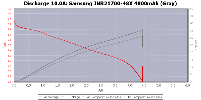 Samsung%20INR21700-48X%204800mAh%20(Gray)-Temp-10.0