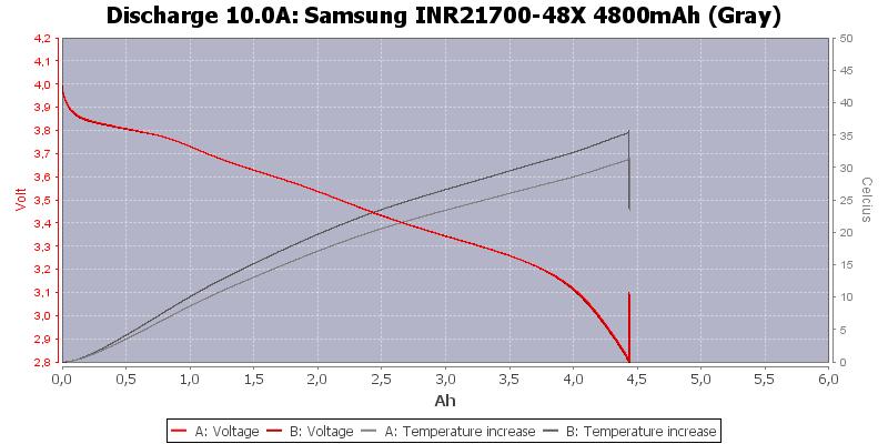 Samsung%20INR21700-48X%204800mAh%20(Gray)-Temp-10.0