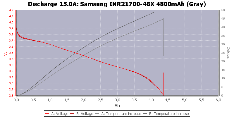 Samsung%20INR21700-48X%204800mAh%20(Gray)-Temp-15.0