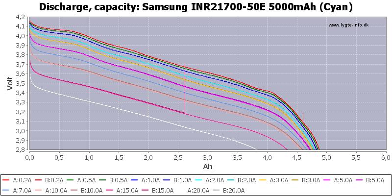 Samsung%20INR21700-50E%205000mAh%20(Cyan)-Capacity