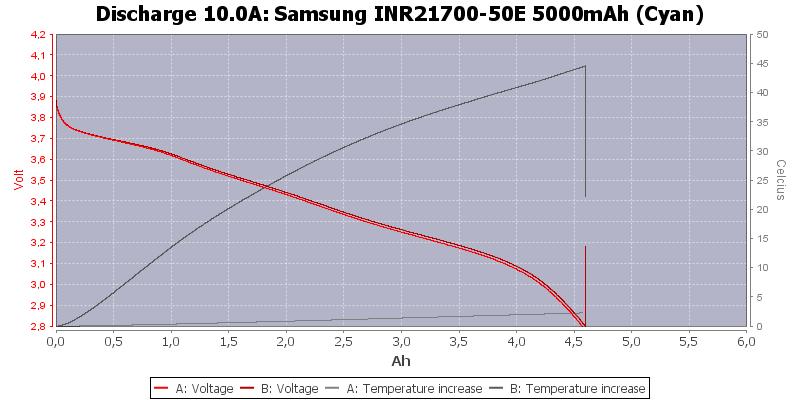 Samsung%20INR21700-50E%205000mAh%20(Cyan)-Temp-10.0