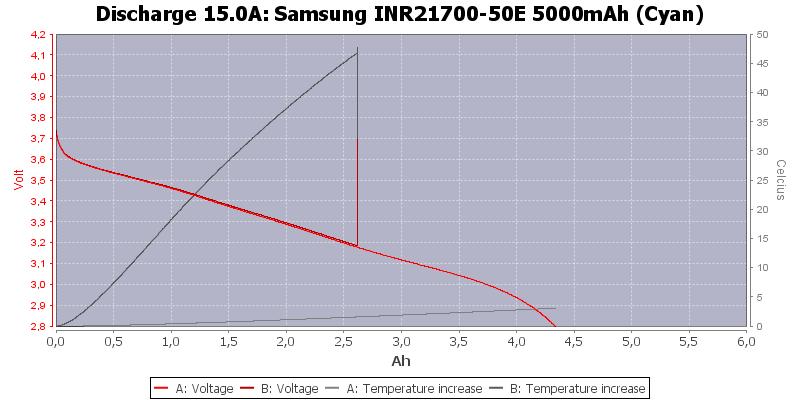 Samsung%20INR21700-50E%205000mAh%20(Cyan)-Temp-15.0