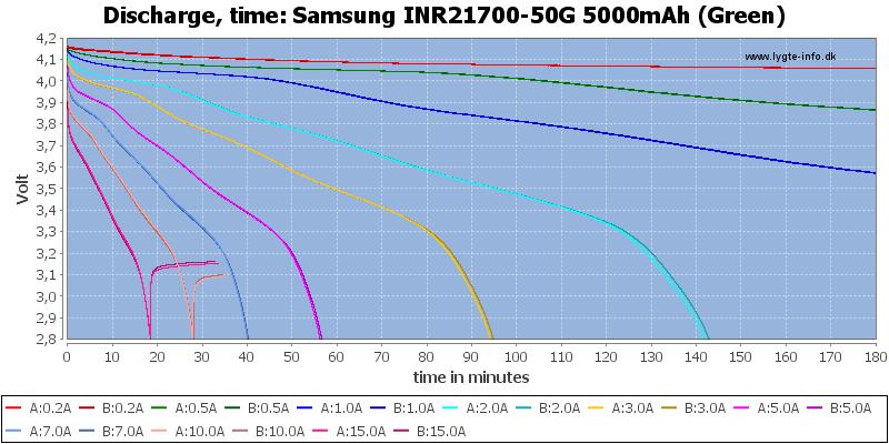 Samsung%20INR21700-50G%205000mAh%20(Green)-CapacityTime