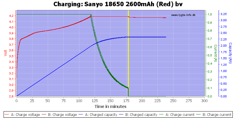 Sanyo%2018650%202600mAh%20(Red)%20bv-Charge