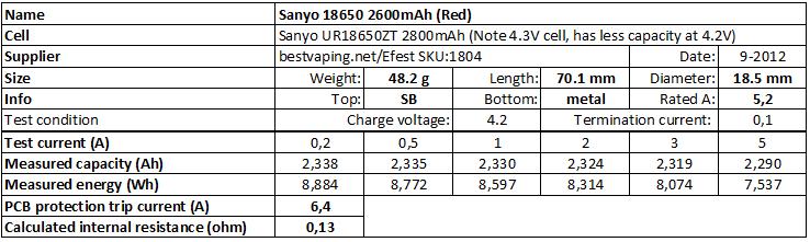 Sanyo%2018650%202600mAh%20(Red)%20bv-info