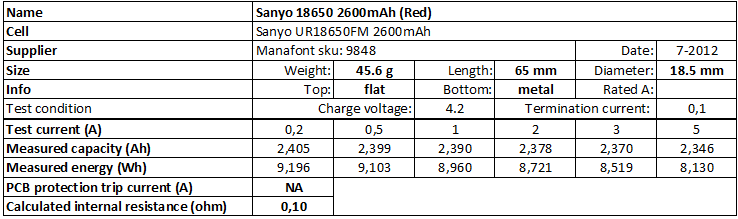 Sanyo%2018650%202600mAh%20(Red)-info