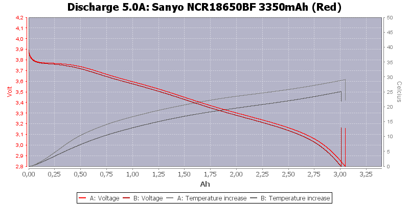 Sanyo%20NCR18650BF%203350mAh%20(Red)-Temp-5.0