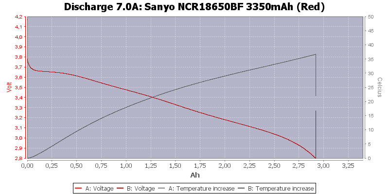 Sanyo%20NCR18650BF%203350mAh%20(Red)-Temp-7.0