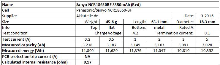 Sanyo%20NCR18650BF%203350mAh%20(Red)-info