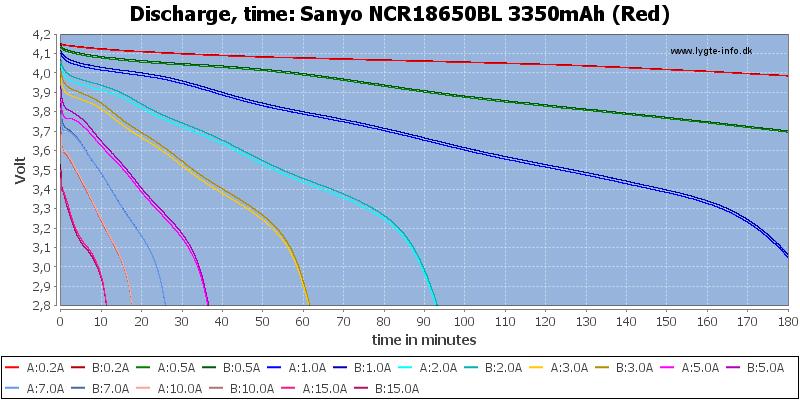 Sanyo%20NCR18650BL%203350mAh%20(Red)-CapacityTime