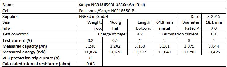 Sanyo%20NCR18650BL%203350mAh%20(Red)-info