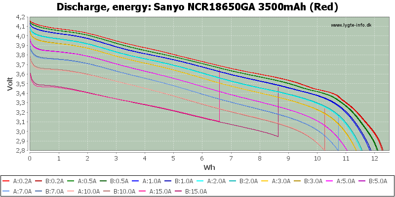 Sanyo%20NCR18650GA%203500mAh%20(Red)-Energy
