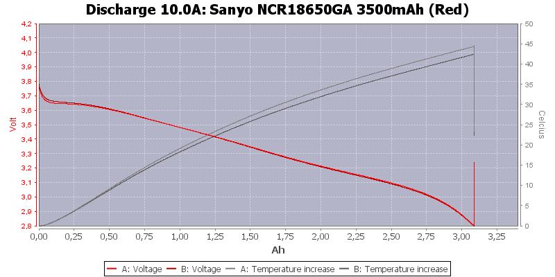 Sanyo%20NCR18650GA%203500mAh%20(Red)-Temp-10.0